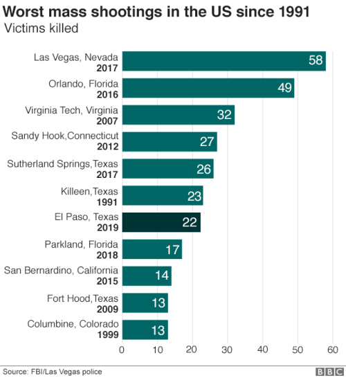 _108213007_us_shootings_comparisons_640_v2-nc